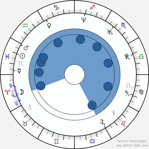 Matthias Bjarnason wikipedia, horoscope, astrology, instagram
