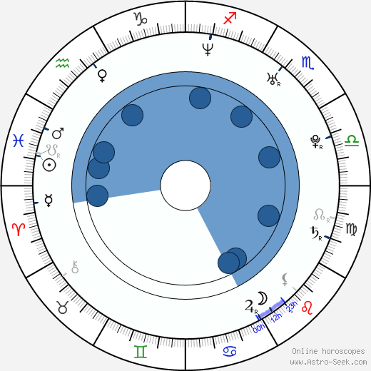 Melina Perez wikipedia, horoscope, astrology, instagram