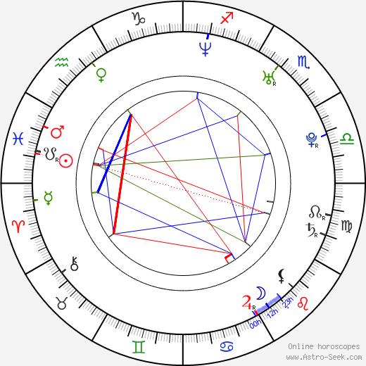 Melina Perez astro natal birth chart, Melina Perez horoscope, astrology