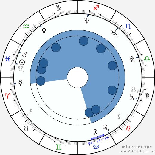 Mikhail Dementyev wikipedia, horoscope, astrology, instagram
