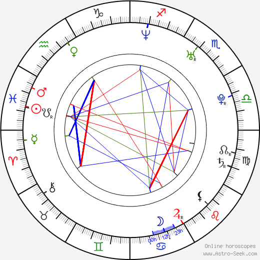 Mikhail Dementyev astro natal birth chart, Mikhail Dementyev horoscope, astrology
