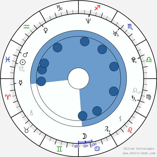 Mira Gáberová wikipedia, horoscope, astrology, instagram