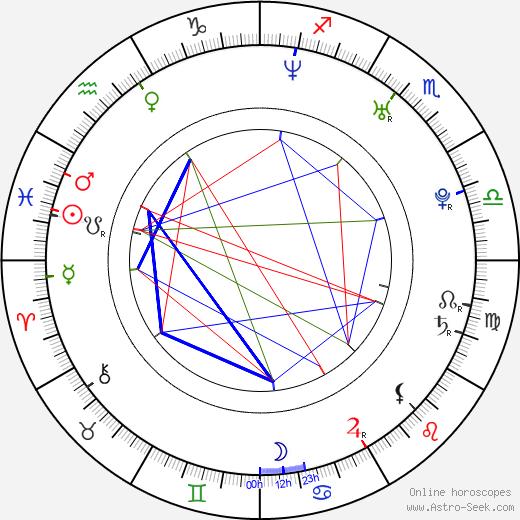 Mira Gáberová astro natal birth chart, Mira Gáberová horoscope, astrology