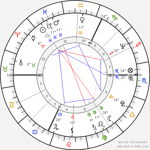 Nicolas Anelka birth chart, biography, wikipedia 2018, 2019