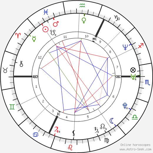 Николя Анелька Nicolas Anelka день рождения гороскоп, Nicolas Anelka Натальная карта онлайн