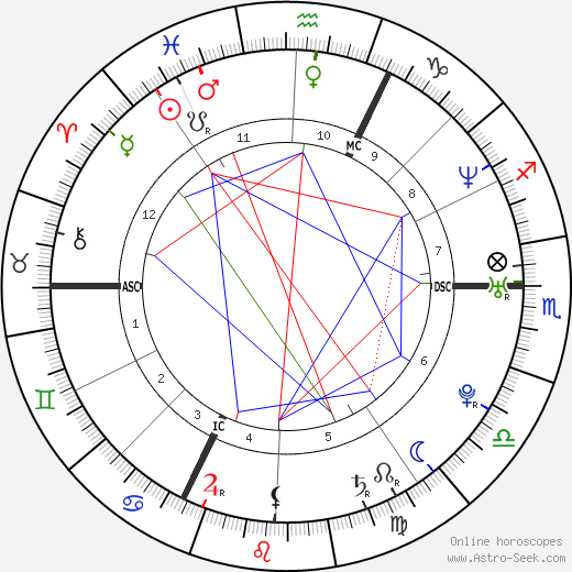 Nicolas Anelka tema natale, oroscopo, Nicolas Anelka oroscopi gratuiti, astrologia