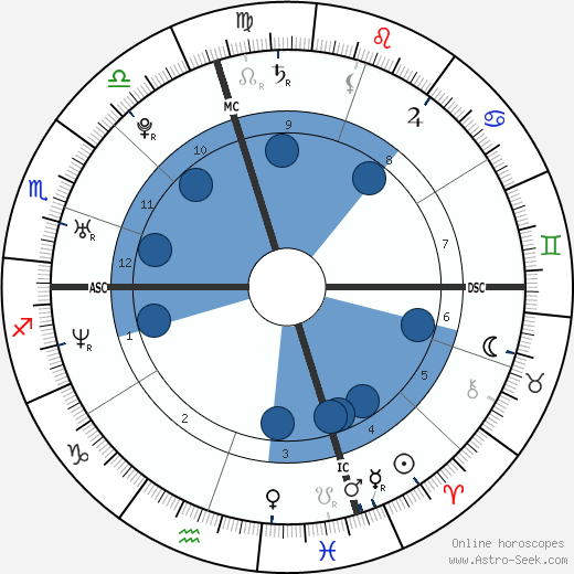 Norah Jones wikipedia, horoscope, astrology, instagram
