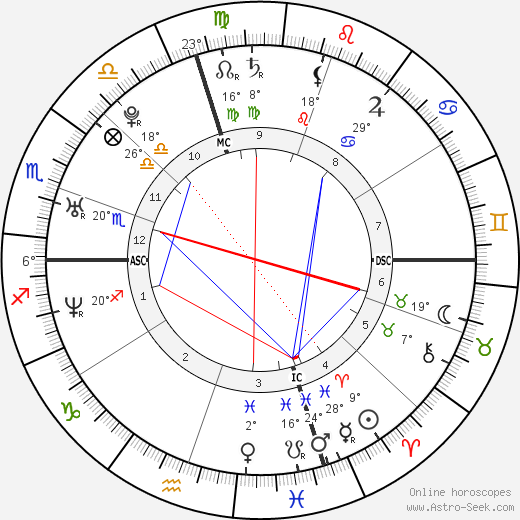Norah Jones birth chart, biography, wikipedia 2019, 2020