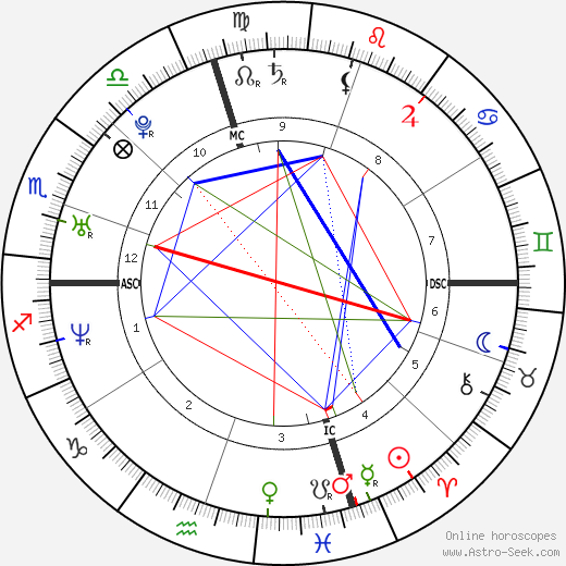 Norah Jones astro natal birth chart, Norah Jones horoscope, astrology