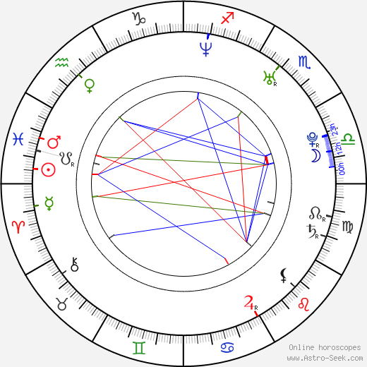 Pollyanna McIntosh astro natal birth chart, Pollyanna McIntosh horoscope, astrology