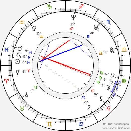Rhys Coiro birth chart, biography, wikipedia 2017, 2018