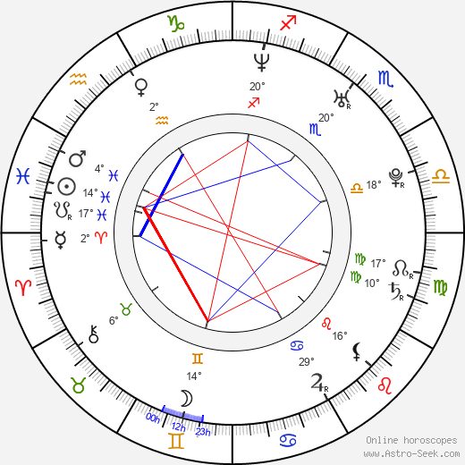 Riki Lindhome birth chart, biography, wikipedia 2019, 2020