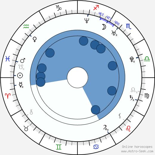 Riza Kocaoglu wikipedia, horoscope, astrology, instagram