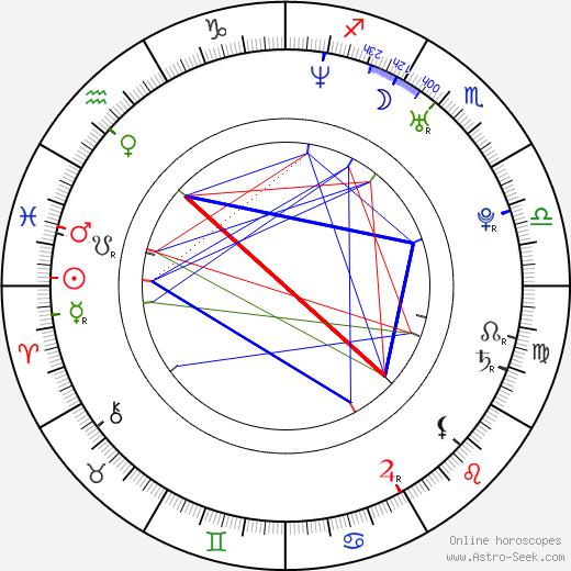Riza Kocaoglu astro natal birth chart, Riza Kocaoglu horoscope, astrology