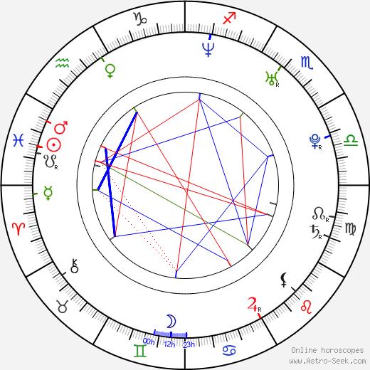 Roman Juraško день рождения гороскоп, Roman Juraško Натальная карта онлайн