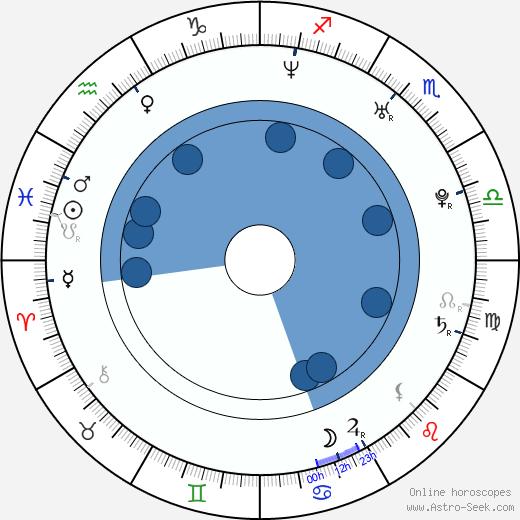 Sarah Haskins wikipedia, horoscope, astrology, instagram