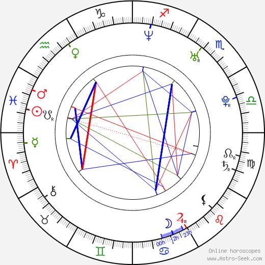 Sarah Haskins день рождения гороскоп, Sarah Haskins Натальная карта онлайн