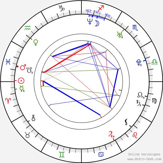 Silvia Abascal astro natal birth chart, Silvia Abascal horoscope, astrology