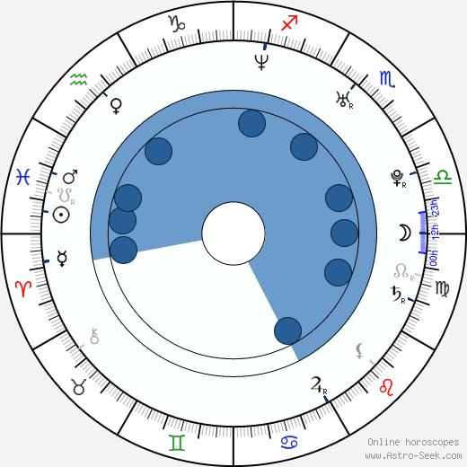 Steven Greenstreet wikipedia, horoscope, astrology, instagram