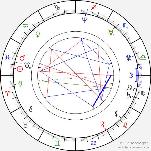 Steven Greenstreet birth chart, Steven Greenstreet astro natal horoscope, astrology