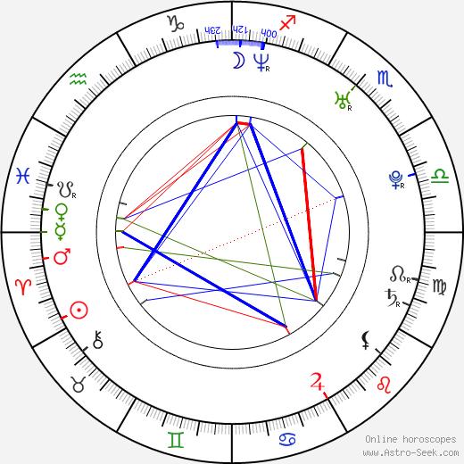 Albert Chang день рождения гороскоп, Albert Chang Натальная карта онлайн