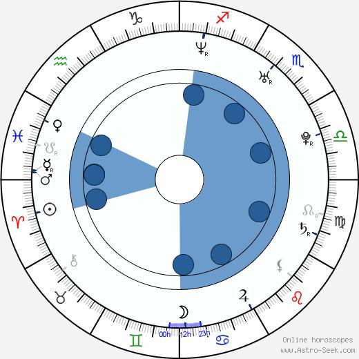 Anna Foglietta wikipedia, horoscope, astrology, instagram