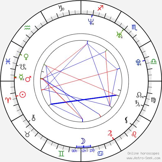 Anna Foglietta день рождения гороскоп, Anna Foglietta Натальная карта онлайн