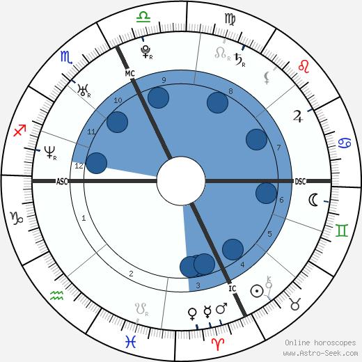 Arissa Hill wikipedia, horoscope, astrology, instagram