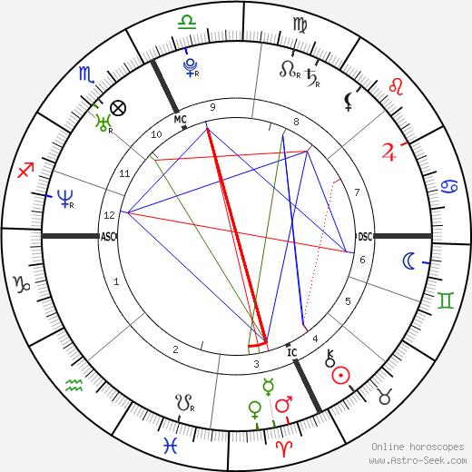 Arissa Hill день рождения гороскоп, Arissa Hill Натальная карта онлайн