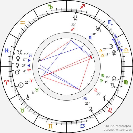 Claire Danes birth chart, biography, wikipedia 2020, 2021