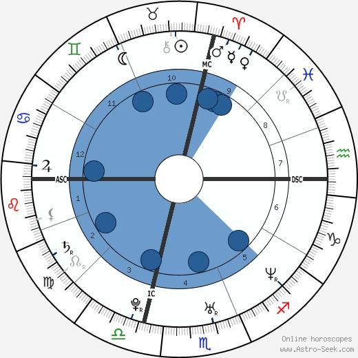 Claudia Squitieri wikipedia, horoscope, astrology, instagram