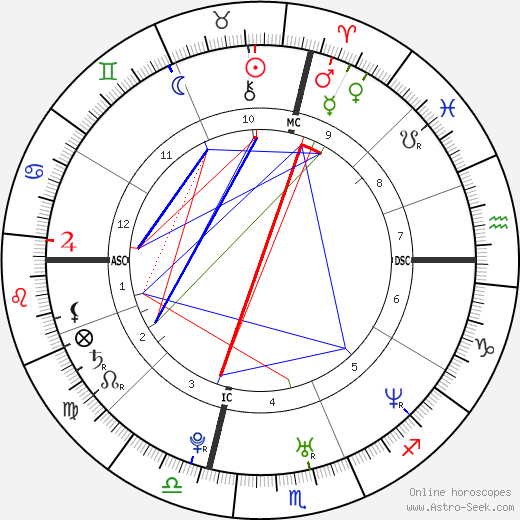 Claudia Squitieri tema natale, oroscopo, Claudia Squitieri oroscopi gratuiti, astrologia