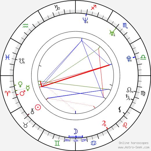 Daniel Elbitar день рождения гороскоп, Daniel Elbitar Натальная карта онлайн