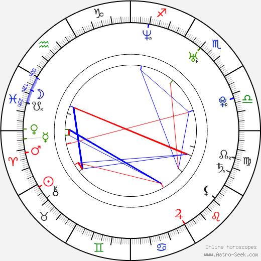 Дэниел (1979) Джонс Daniel Johns день рождения гороскоп, Daniel Johns Натальная карта онлайн
