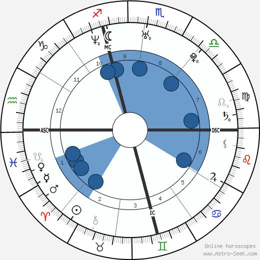 Dawn Langstroth wikipedia, horoscope, astrology, instagram
