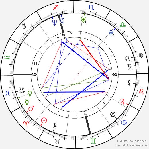 Dawn Langstroth день рождения гороскоп, Dawn Langstroth Натальная карта онлайн