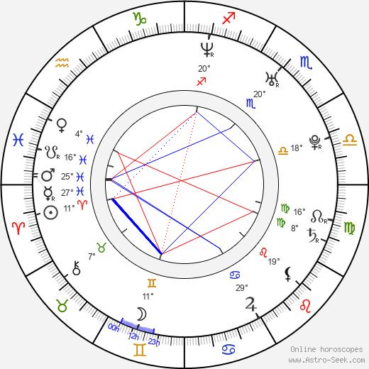 Elizabeth Gutierrez birth chart, biography, wikipedia 2019, 2020