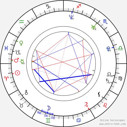 Elizabeth Gutierrez astro natal birth chart, Elizabeth Gutierrez horoscope, astrology