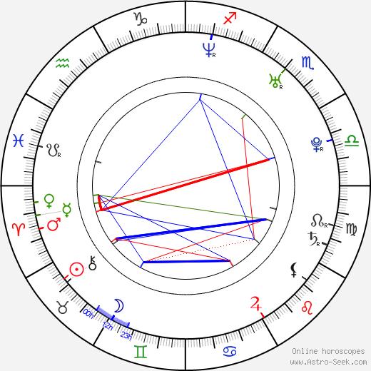 Eva Pribylincová tema natale, oroscopo, Eva Pribylincová oroscopi gratuiti, astrologia