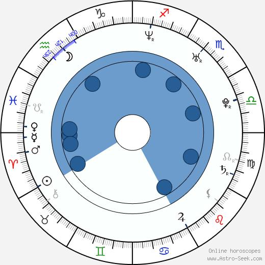 Fady Maalouf wikipedia, horoscope, astrology, instagram