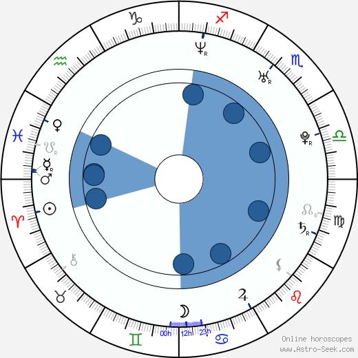Grégoire wikipedia, horoscope, astrology, instagram