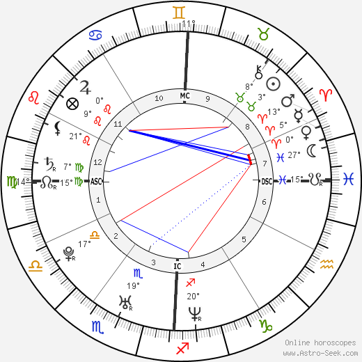 Jaime King birth chart, biography, wikipedia 2019, 2020