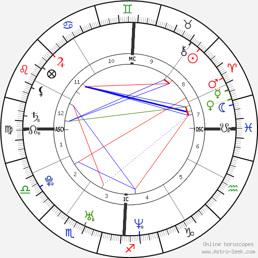 Jaime King astro natal birth chart, Jaime King horoscope, astrology