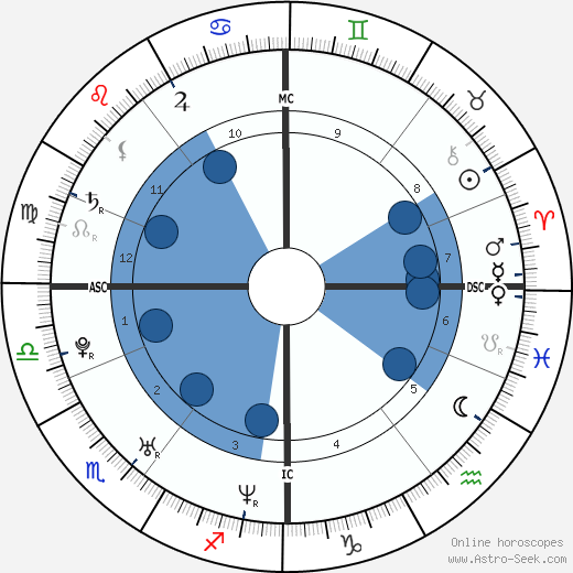 James McAvoy horoscope, astrology, sign, zodiac, date of birth, instagram