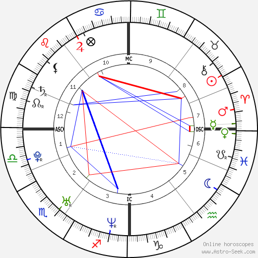 James McAvoy astro natal birth chart, James McAvoy horoscope, astrology