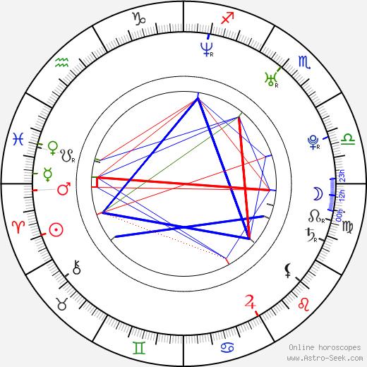 Ján Lašák birth chart, Ján Lašák astro natal horoscope, astrology