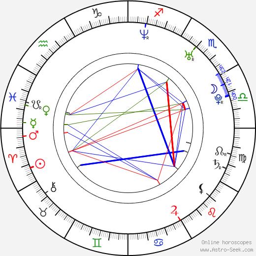 Jennifer Morrison birth chart, Jennifer Morrison astro natal horoscope, astrology