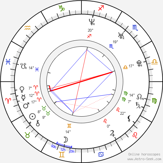 Jo O'Meara birth chart, biography, wikipedia 2019, 2020