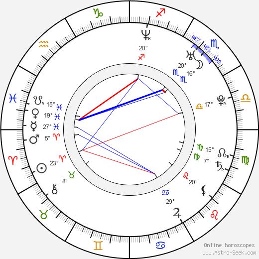 Joanna Haartti birth chart, biography, wikipedia 2020, 2021