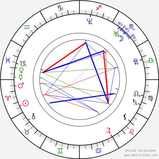 Joanna Haartti birth chart, Joanna Haartti astro natal horoscope, astrology